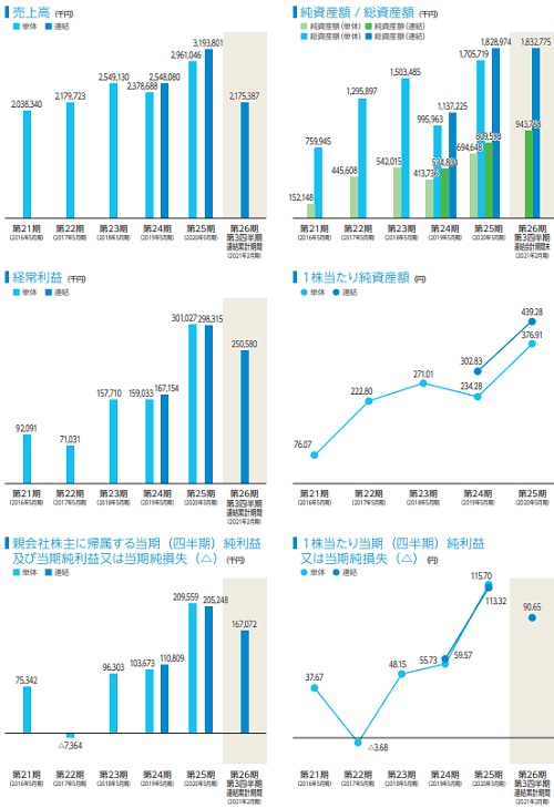 テンダ(4198)IPOの業績