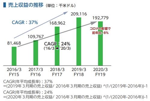 オムニ・プラス・システム・リミテッド(7699)IPOの売上収益の推移