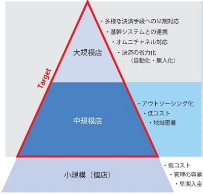 ジィ・シィ企画(4073)IPOのターゲット層