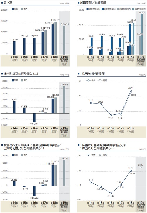 デリバリーコンサルティング(9240)IPOの業績
