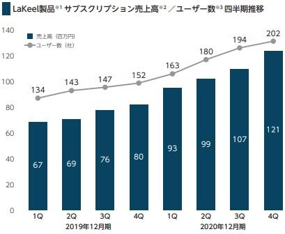 ラキール(4074)IPOのユーザー数