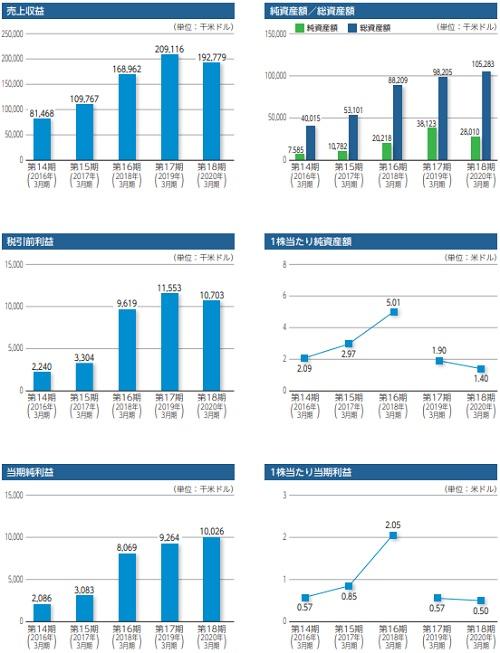オムニ・プラス・システム・リミテッド(7699)IPOの業績