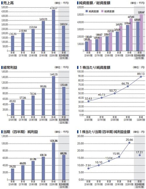 プラスアルファ・コンサルティング(4071)IPOの業績