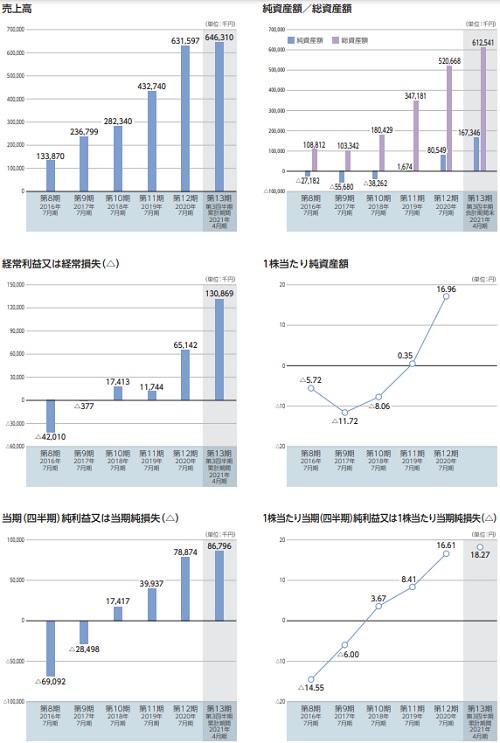ブレインズテクノロジー(4075)IPOの業績