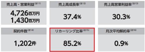 プラスアルファ・コンサルティング(4071)IPOの売上成長率