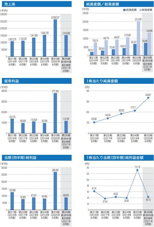 ジィ・シィ企画(4073)IPOの業績