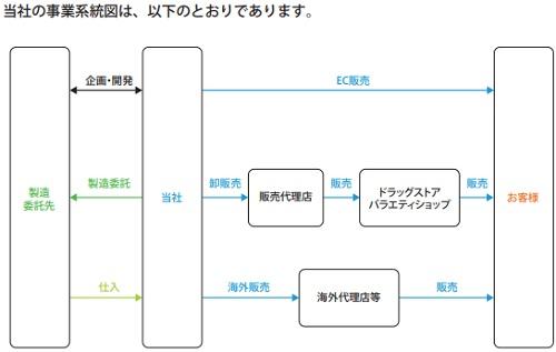Waqoo(ワクー)事業系統図