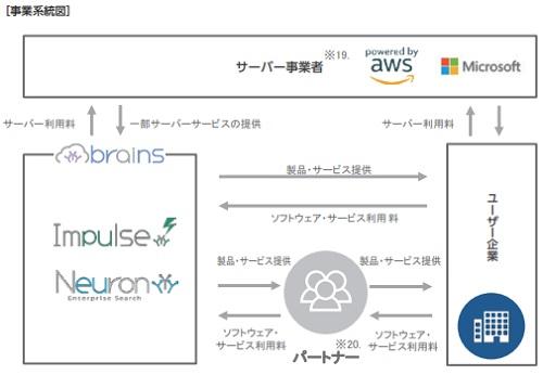 ブレインズテクノロジー(4075)IPOの事業系統図