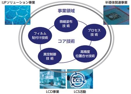 AIメカテック(6227)IPOの事業