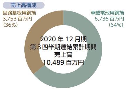 日本電解(5759)IPO売上高構成