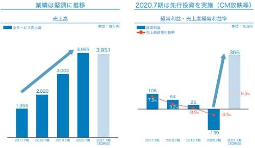 サーキュレーション(7379)IPOの先行投資