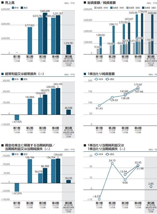 ラキール(4074)上場とIPO初値予想と業績