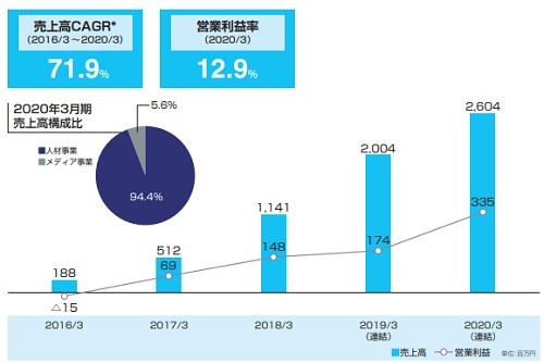 コンフィデンス(7374)IPOの売上げと営業利益