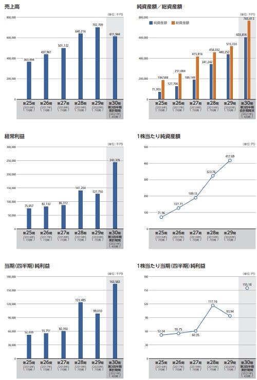 メディア総研(9242)IPOの業績