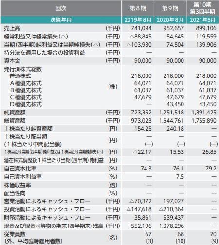 モビルス(4370)IPOの業績