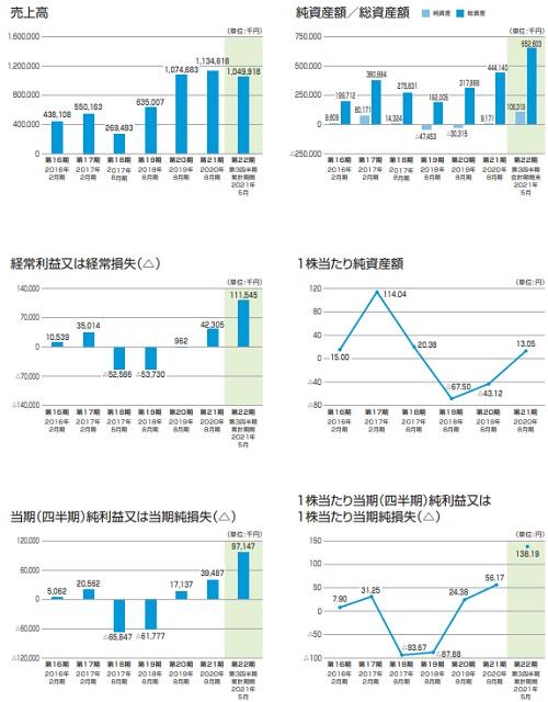 フューチャーリンクネットワーク(9241)IPOの業績