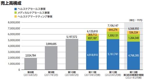 ジェイフロンティア(2934)IPOの事業別売上高