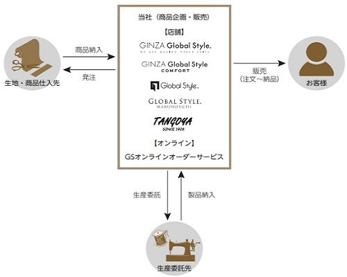 タンゴヤ(7126)IPOの仕入れと販売