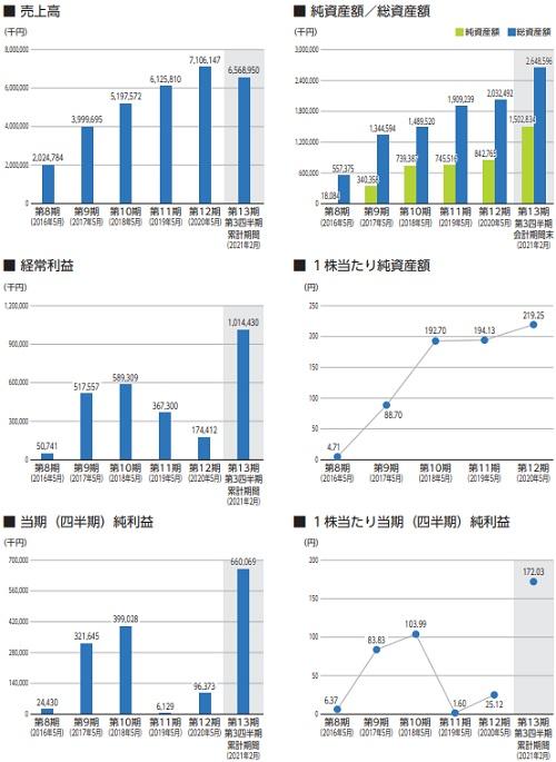 ジェイフロンティア(2934)IPOの業績と事業内容