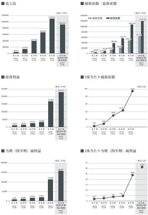 プロジェクトカンパニー(9246)IPOの業績
