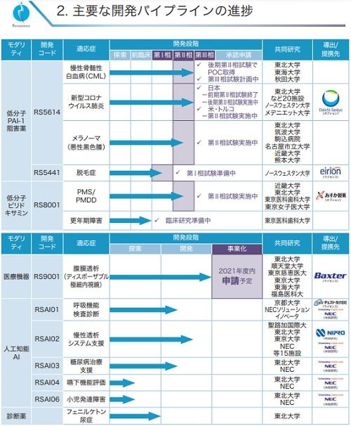 レナサイエンス(4889)IPOの開発パイプライン