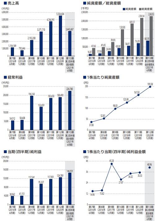 コアコンセプト・テクノロジー(CCT)IPOの業績