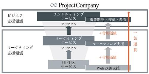 プロジェクトカンパニー(9246)IPOの事業領域