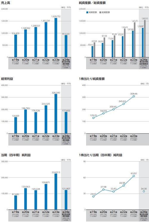 ユミルリンク(4372)IPOの業績