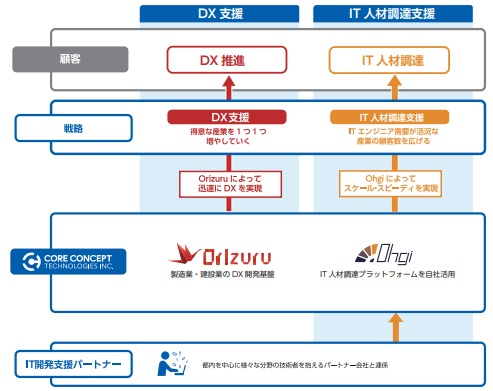 コアコンセプト・テクノロジー(CCT)IPOの事業内容