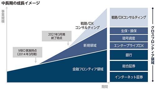 シンプレクス・ホールディングス(4373)IPOの成長イメージ