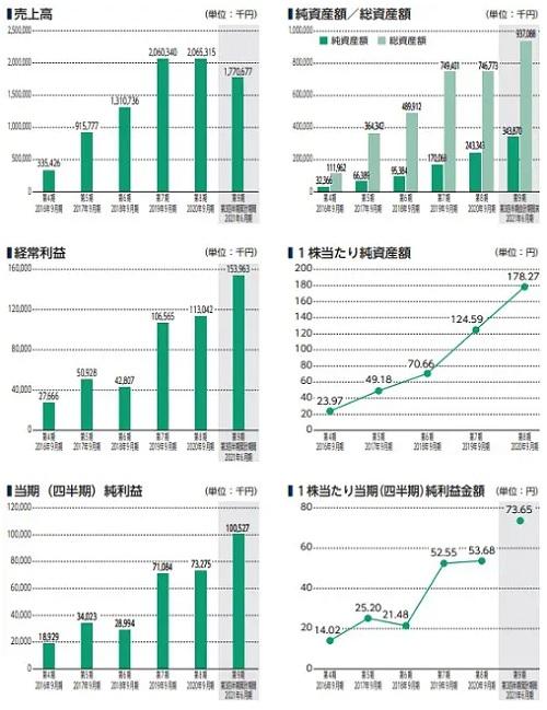 デジタリフト(9244)IPOの業績