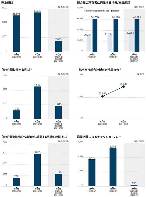 シンプレクス・ホールディングス(4373)IPOの業績