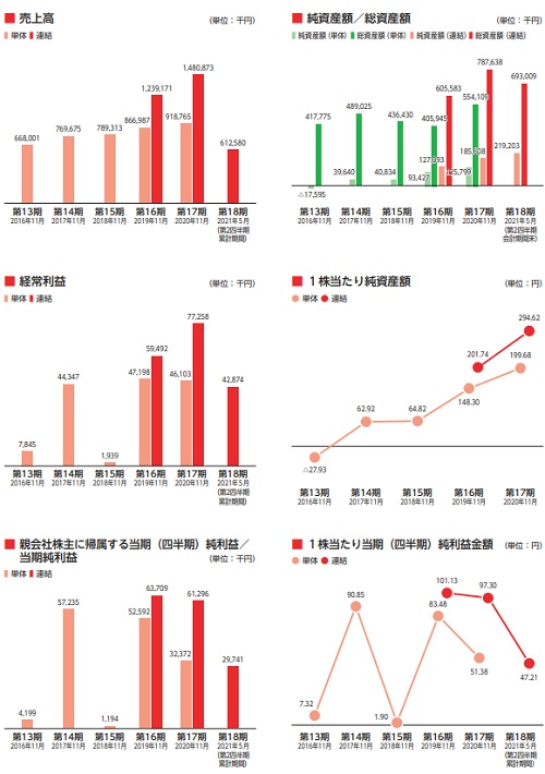 フロンティア(4250)IPOの業績