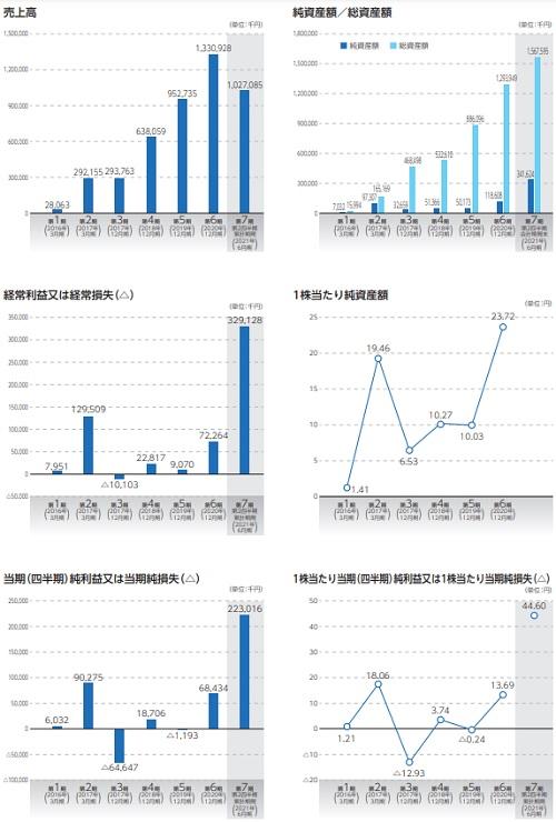 ワンキャリア(4377)IPOの業績