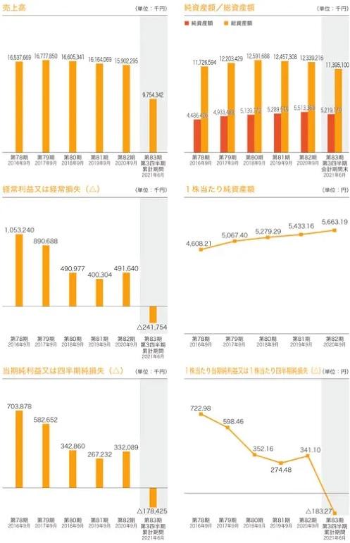 日本調理機(2961)IPOの業績